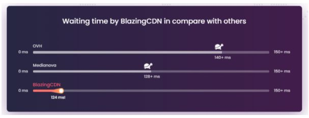 Compare Waiting time between Blazing CDN and other providers
